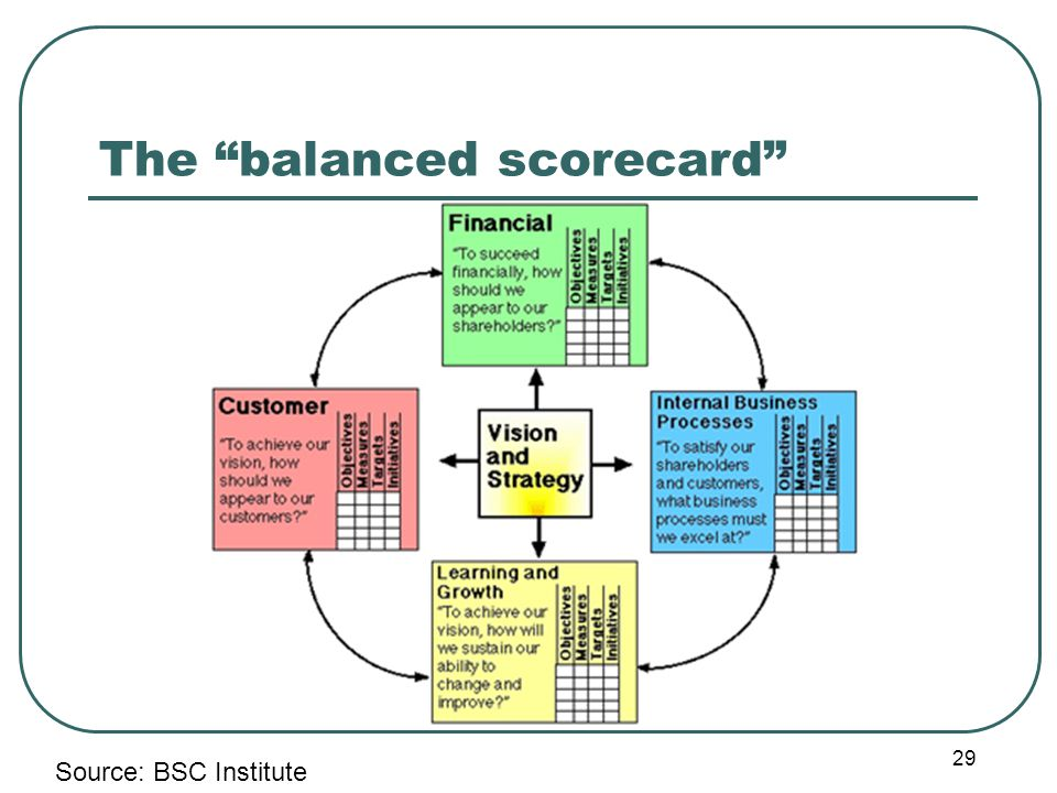 The balanced scorecard 29 Source: BSC Institute