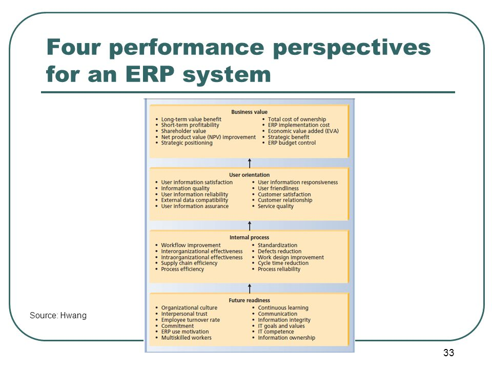 Four performance perspectives for an ERP system 33 Source: Hwang
