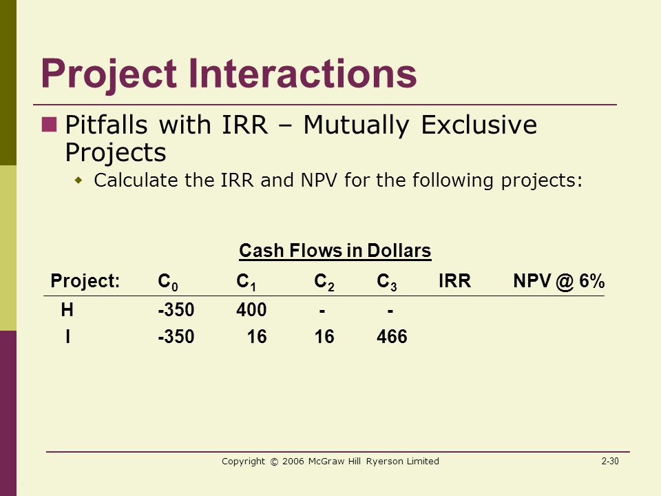 2-30 Copyright © 2006 McGraw Hill Ryerson Limited Project Interactions Pitfalls with IRR – Mutually Exclusive Projects  Calculate the IRR and NPV for the following projects: Cash Flows in Dollars Project:C 0 C 1 C 2 C 3 IRR 6% H I