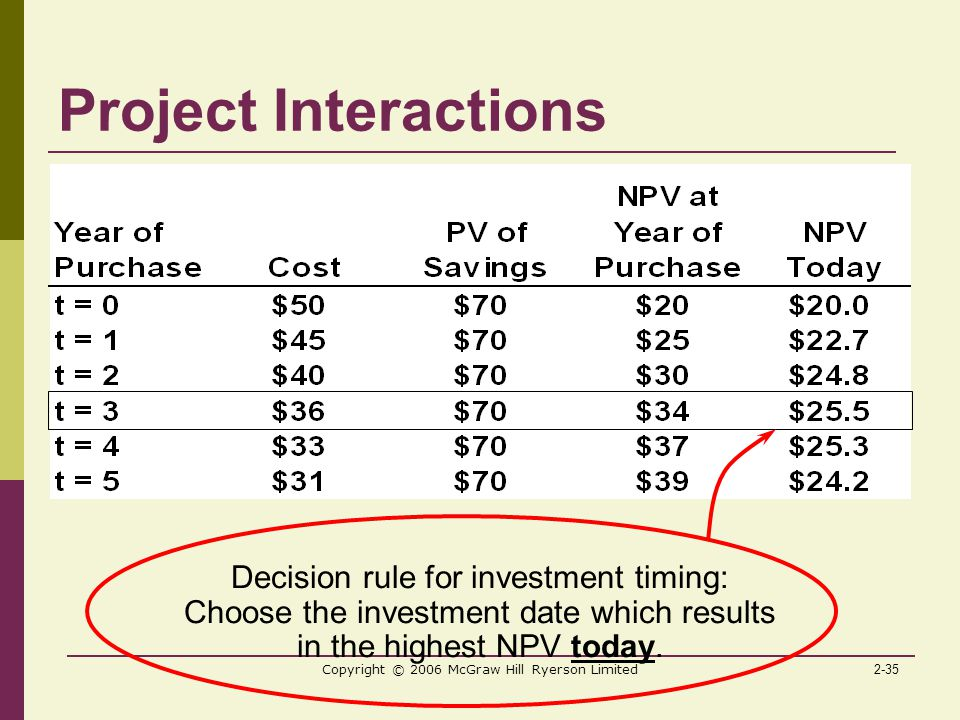 2-35 Copyright © 2006 McGraw Hill Ryerson Limited Project Interactions Decision rule for investment timing: Choose the investment date which results in the highest NPV today.