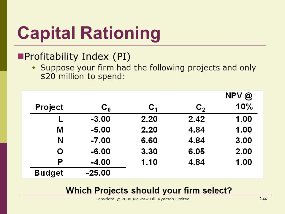 2-44 Copyright © 2006 McGraw Hill Ryerson Limited Capital Rationing Profitability Index (PI)  Suppose your firm had the following projects and only $20 million to spend: Which Projects should your firm select