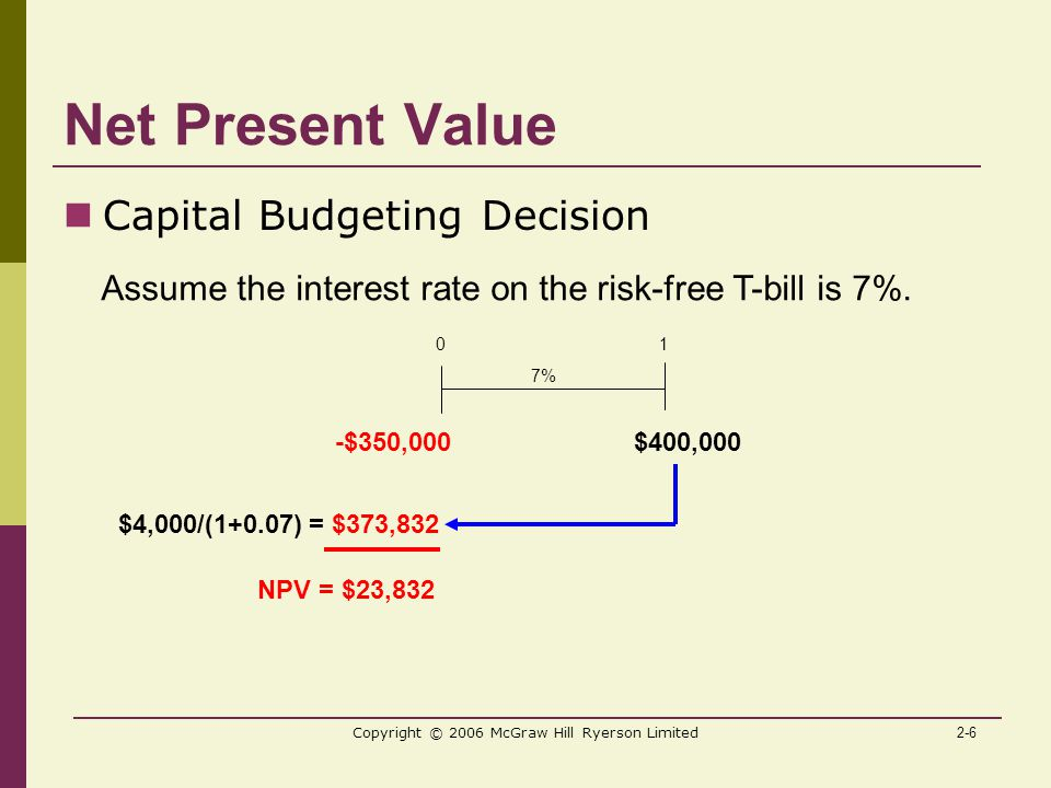 2-6 Copyright © 2006 McGraw Hill Ryerson Limited Net Present Value Capital Budgeting Decision 0 1 $400,000 7% -$350,000 Assume the interest rate on the risk-free T-bill is 7%.