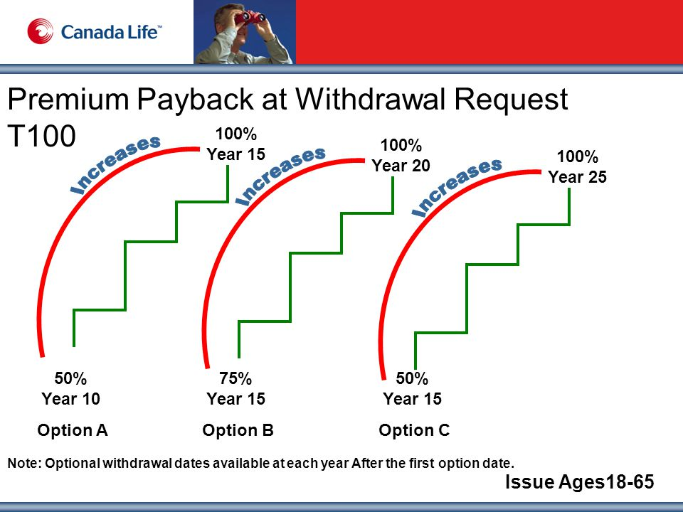 Premium Payback at Withdrawal Request T100 Issue Ages18-65 100% Year 15 50% Year 10 Option A 100% Year 20 75% Year 15 Option B 100% Year 25 50% Year 15 Option C Note: Optional withdrawal dates available at each year After the first option date.
