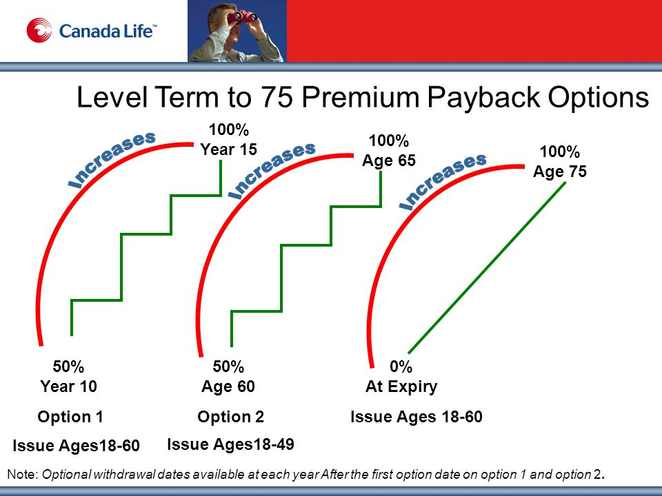 Level Term to 75 Premium Payback Options Issue Ages18-49 100% Year 15 50% Year 10 Option 1 100% Age 65 50% Age 60 Option 2 100% Age 75 0% At Expiry Issue Ages 18-60 Note: Optional withdrawal dates available at each year After the first option date on option 1 and option 2.
