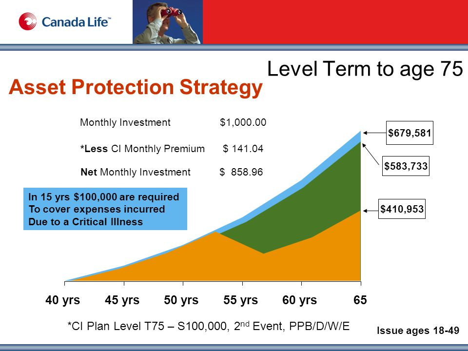 Level Term to age 75 40 yrs45 yrs50 yrs55 yrs60 yrs65 Monthly Investment $1,000.00 Assume 6% annually $679,581 Asset Protection Strategy $583,733 Monthly Investment $1,000.00 *Less CI Monthly Premium $ 141.04 Net Monthly Investment $ 858.96 Issue ages 18-49 *CI Plan Level T75 – S100,000, 2 nd Event, PPB/D/W/E In 15 yrs $100,000 are required To cover expenses incurred Due to a Critical Illness $410,953