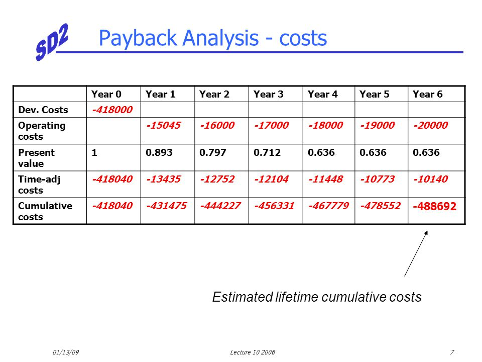 01/13/09Lecture 10 20067 Payback Analysis - costs Year 0Year 1Year 2Year 3Year 4Year 5Year 6 Dev. Costs-418000 Operating costs -15045-16000-17000-1800