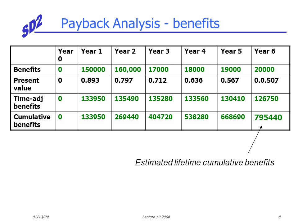 01/13/09Lecture 10 20069 Payback Analysis - net Year 0Year 1Year 2Year 3Year 4Year 5Year 6 Cumulative costs -418040-431475-444227-456331-467779-478552-488692 00.8930.7970.7120.6360.5670.0.507 Cumulative benefits 0133950269440404720538280668690795440 Cumulative lifetime costs + benefits -418040-297525-174787-5161170510190138306748