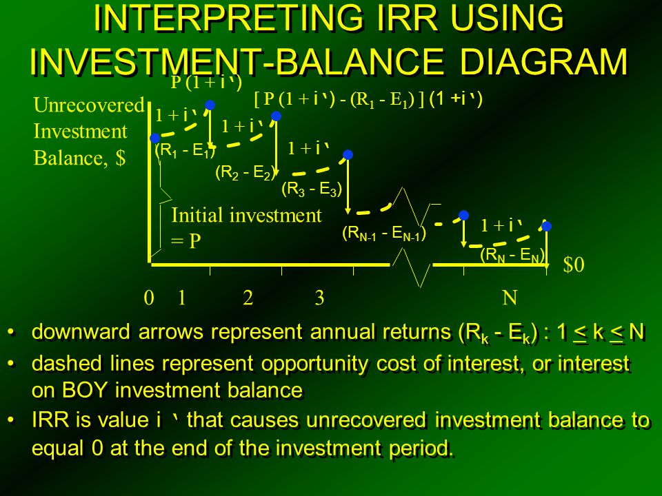 INTERPRETING IRR USING INVESTMENT-BALANCE DIAGRAM downward arrows represent annual returns (R k - E k ) : 1 < k < N dashed lines represent opportunity
