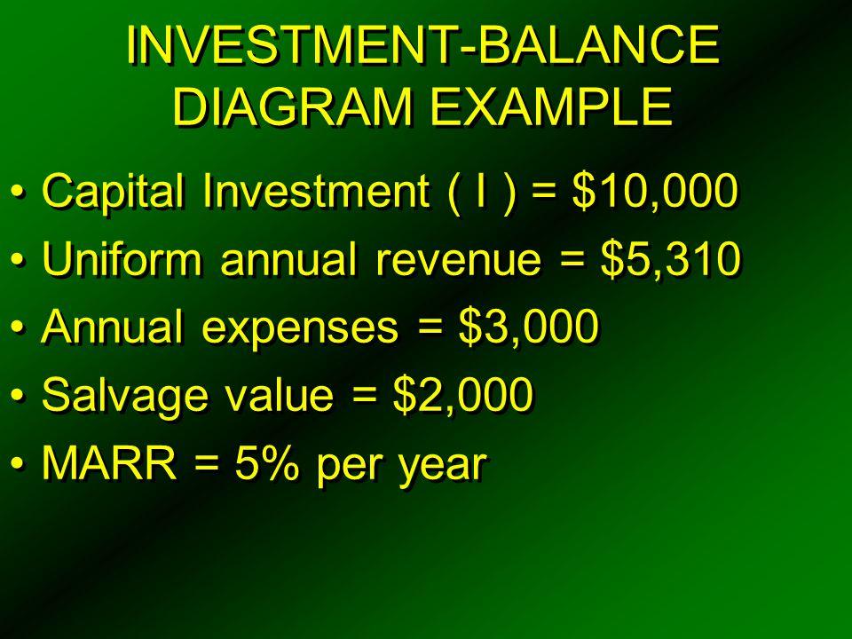 INVESTMENT-BALANCE DIAGRAM EXAMPLE Capital Investment ( I ) = $10,000 Uniform annual revenue = $5,310 Annual expenses = $3,000 Salvage value = $2,000