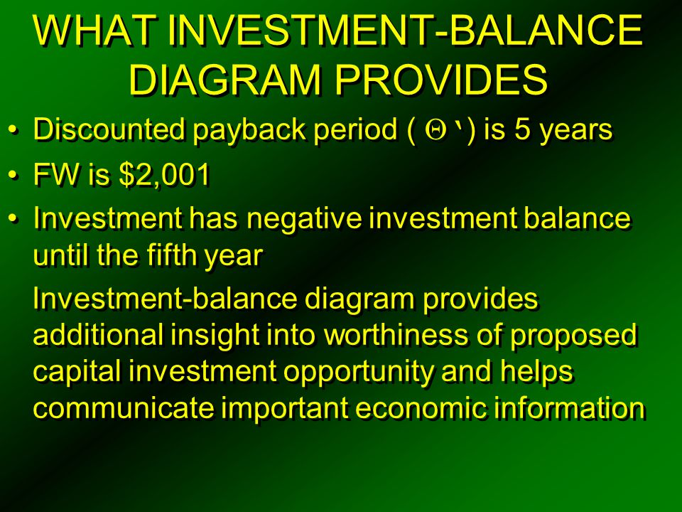 WHAT INVESTMENT-BALANCE DIAGRAM PROVIDES Discounted payback period (  ' ) is 5 years FW is $2,001 Investment has negative investment balance until th