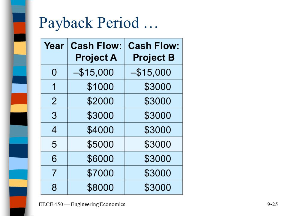 9-25EECE 450 — Engineering Economics Payback Period … YearCash Flow: Project A Cash Flow: Project B 0–$15,000 1$1000$3000 2$2000$3000 3 4$4000$3000 5$