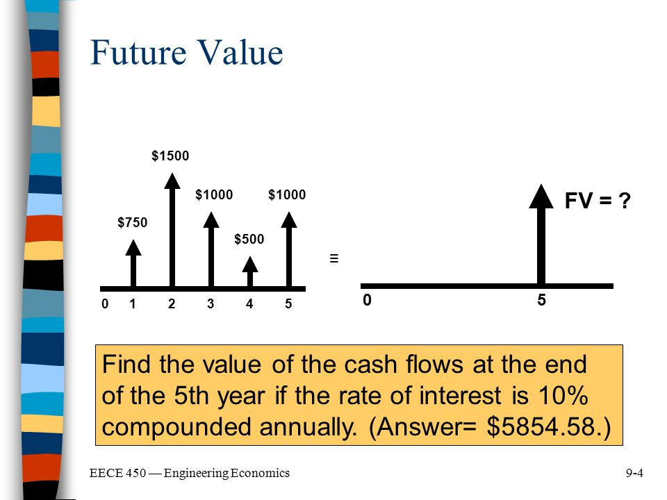 9-4EECE 450 — Engineering Economics 012345 $750 $1500 $1000 $500 $1000 ≡ 0 FV = ? 5 Future Value Find the value of the cash flows at the end of the 5t