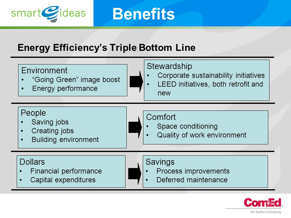 Energy Efficiency's Triple Bottom Line Environment Going Green image boost Energy performance Stewardship Corporate sustainability initiatives LEED initiatives, both retrofit and new Benefits People Saving jobs Creating jobs Building environment Dollars Financial performance Capital expenditures Comfort Space conditioning Quality of work environment Savings Process improvements Deferred maintenance