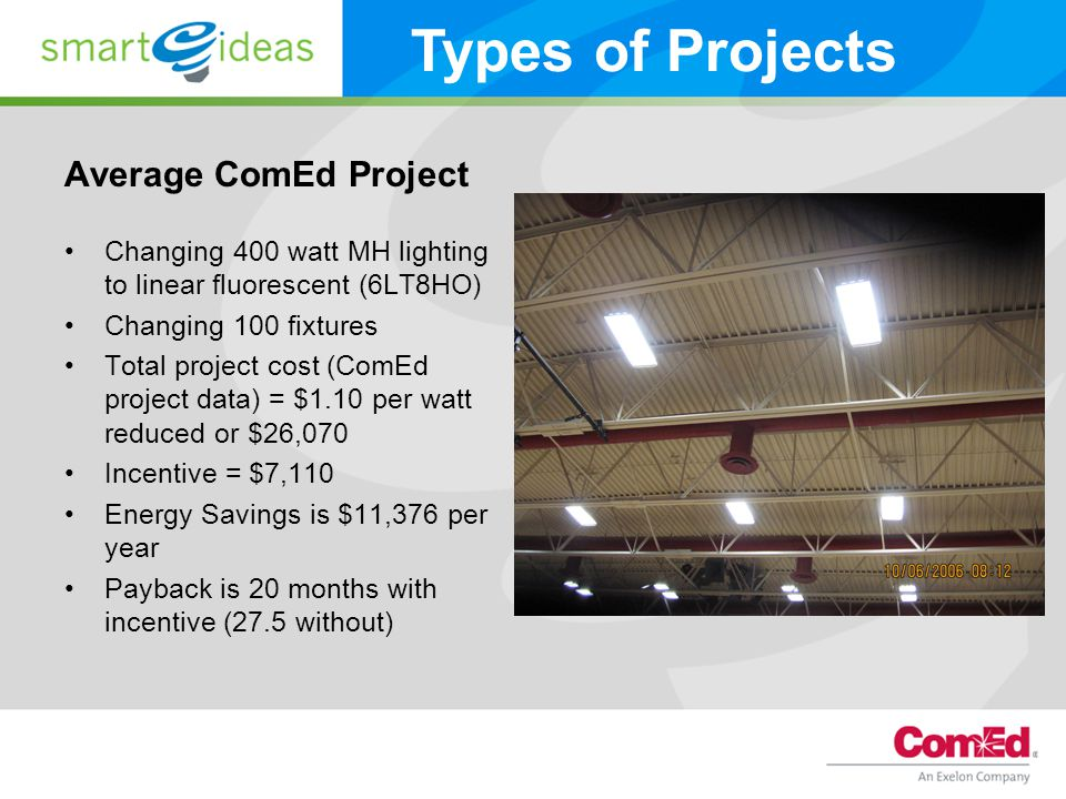 Average ComEd Project Changing 400 watt MH lighting to linear fluorescent (6LT8HO) Changing 100 fixtures Total project cost (ComEd project data) = $1.10 per watt reduced or $26,070 Incentive = $7,110 Energy Savings is $11,376 per year Payback is 20 months with incentive (27.5 without) Types of Projects