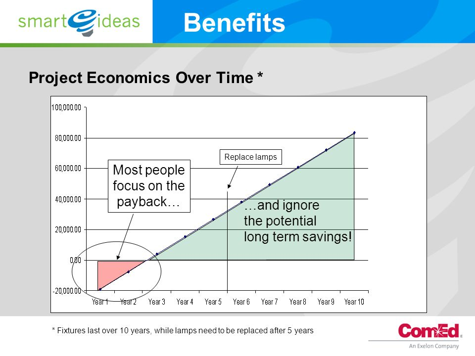 Project Economics Over Time * Benefits Most people focus on the payback… …and ignore the potential long term savings.