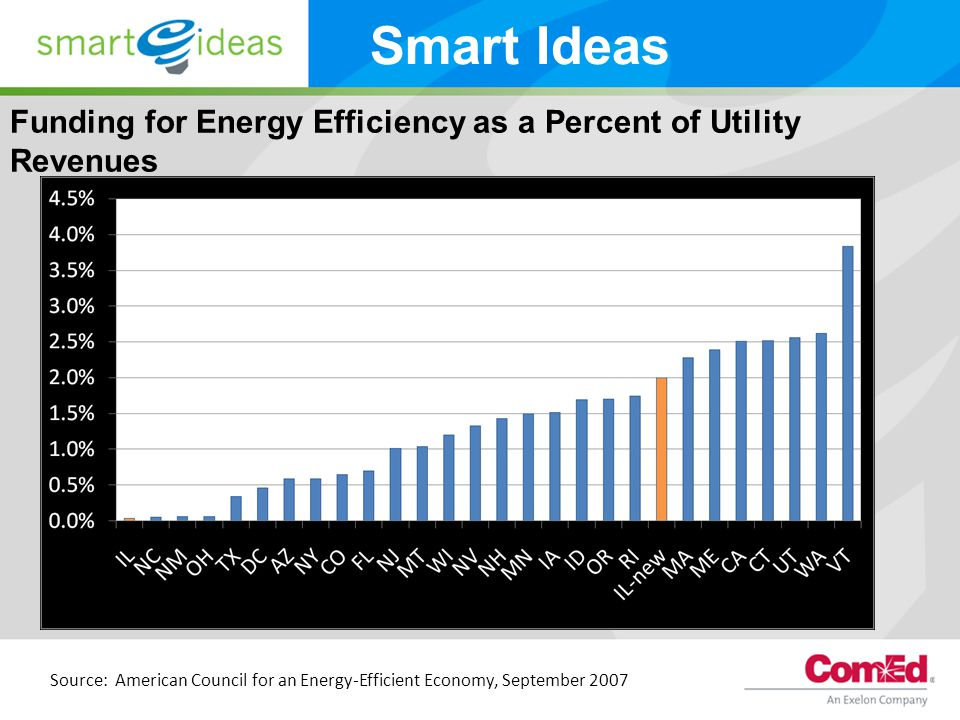 Funding for Energy Efficiency as a Percent of Utility Revenues Source: American Council for an Energy-Efficient Economy, September 2007 Smart Ideas