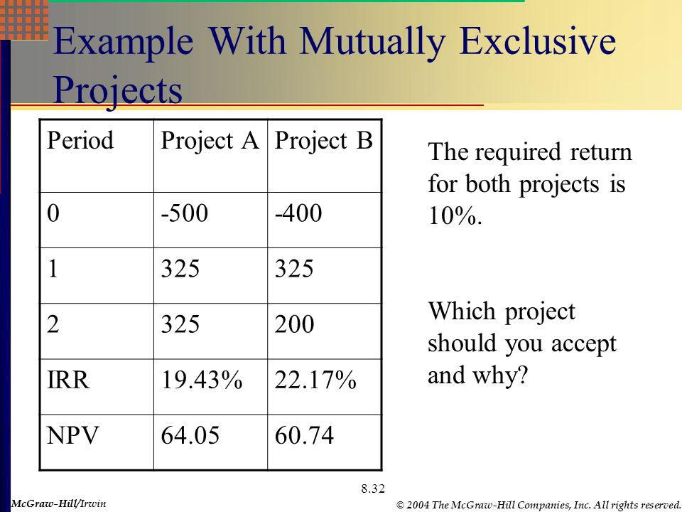 McGraw-Hill © 2004 The McGraw-Hill Companies, Inc. All rights reserved. McGraw-Hill/Irwin 8.32 Example With Mutually Exclusive Projects PeriodProject