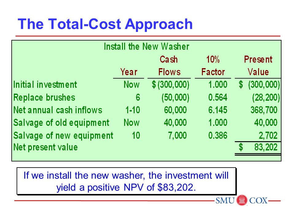 The Total-Cost Approach If we install the new washer, the investment will yield a positive NPV of $83,202.