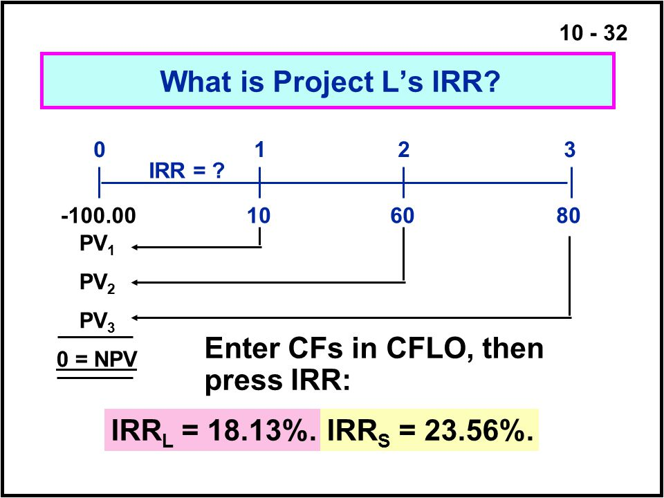 10 - 32 What is Project L's IRR? 108060 0123 IRR = ? -100.00 PV 3 PV 2 PV 1 0 = NPV Enter CFs in CFLO, then press IRR: IRR L = 18.13%.IRR S = 23.56%.