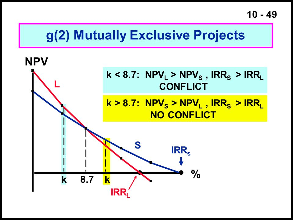 10 - 49 g(2) Mutually Exclusive Projects k 8.7 k NPV % IRR s IRR L L S k NPV S, IRR S > IRR L CONFLICT k > 8.7: NPV S > NPV L, IRR S > IRR L NO CONFLI