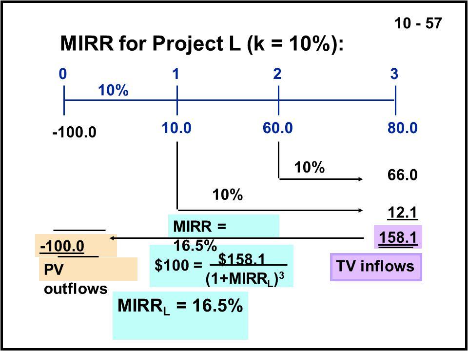10 - 57 $158.1 (1+MIRR L ) 3 10.080.060.0 0123 10% 66.0 12.1 158.1 MIRR for Project L (k = 10%): -100.0 10% TV inflows -100.0 PV outflows MIRR = 16.5%