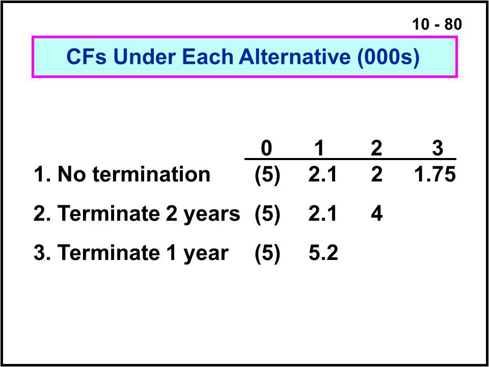 10 - 80 1.751. No termination 2. Terminate 2 years 3. Terminate 1 year (5) 2.1 5.2 2424 0123 CFs Under Each Alternative (000s)