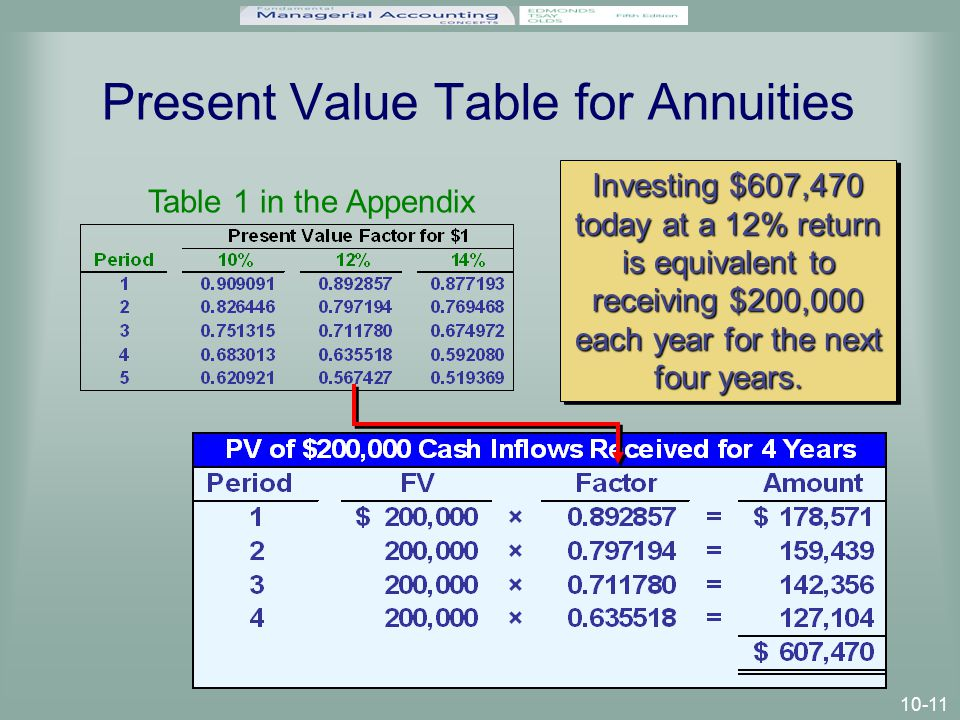 10-11 Present Value Table for Annuities Investing $607,470 today at a 12% return is equivalent to receiving $200,000 each year for the next four years.
