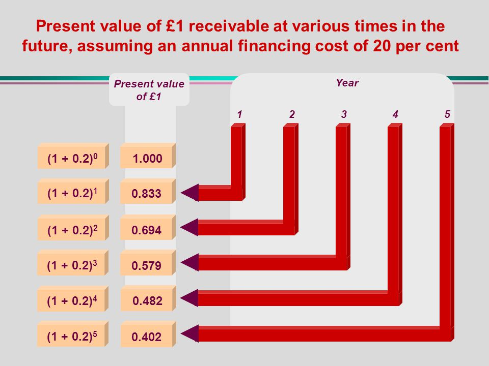 Present value of £1 receivable at various times in the future, assuming an annual financing cost of 20 per cent (1 + 0.2) 0 (1 + 0.2) 5 (1 + 0.2) 4 (1 + 0.2) 1 (1 + 0.2) 2 (1 + 0.2) 3 1.000 0.833 0.694 0.579 0.482 0.402 Year 12345 Present value of £1