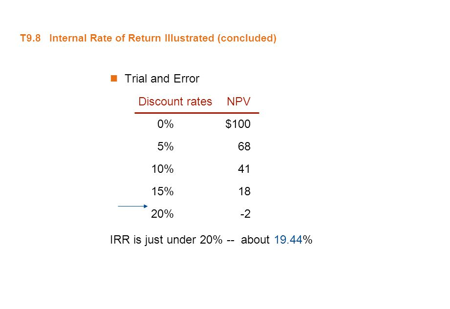 T9.8 Internal Rate of Return Illustrated (concluded) Trial and Error Discount ratesNPV 0%$100 5%68 10%41 15%18 20%-2 IRR is just under 20% -- about 19
