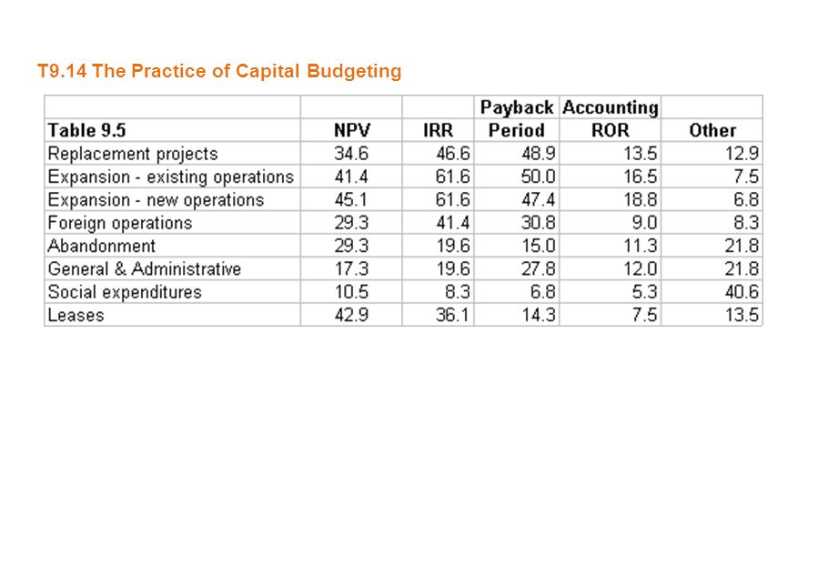 T9.14 The Practice of Capital Budgeting