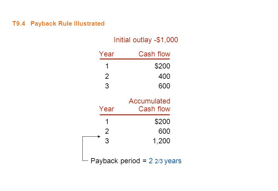 T9.4 Payback Rule Illustrated Initial outlay -$1,000 YearCash flow 1$200 2400 3600 Accumulated YearCash flow 1$200 2600 31,200 Payback period = 2 2/3