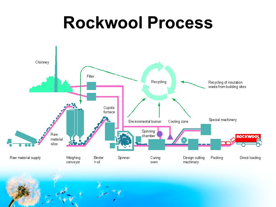 Rockwool Process