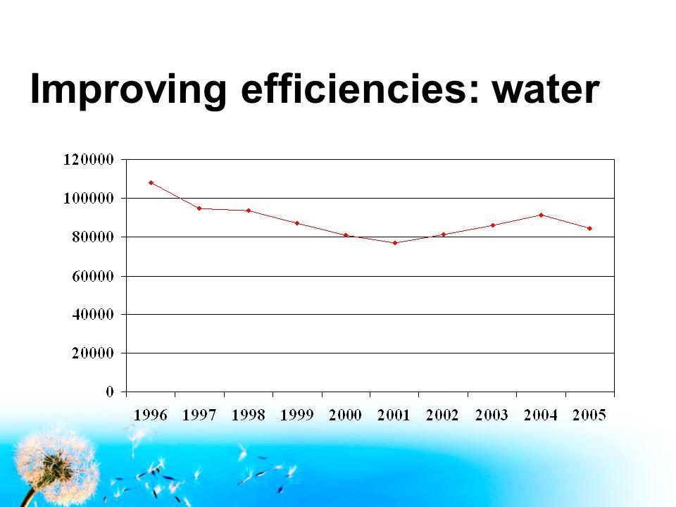 Improving efficiencies: water