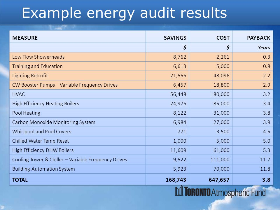 Example energy audit results
