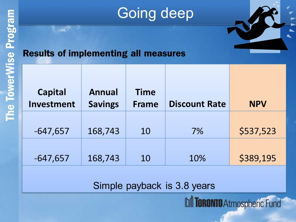 Going deep Results of implementing all measures