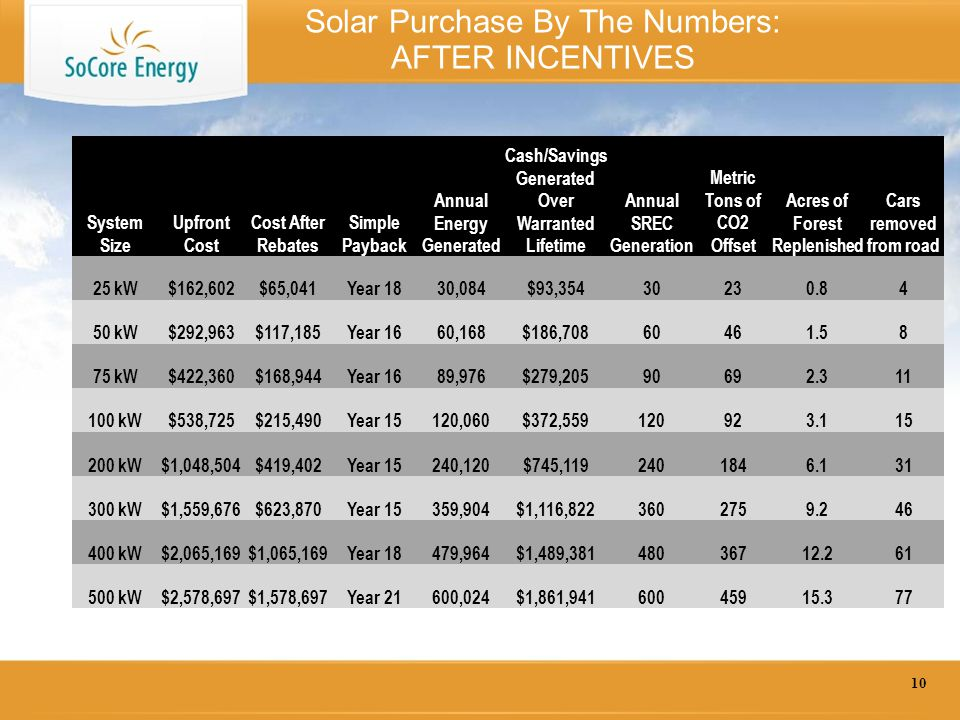 Solar Purchase By The Numbers: AFTER INCENTIVES 10 System Size Upfront Cost Cost After Rebates Simple Payback Annual Energy Generated Cash/Savings Generated Over Warranted Lifetime Annual SREC Generation Metric Tons of CO2 Offset Acres of Forest Replenished Cars removed from road 25 kW$162,602$65,041Year 1830,084$93,35430230.84 50 kW$292,963$117,185Year 1660,168$186,70860461.58 75 kW$422,360$168,944Year 1689,976$279,20590692.311 100 kW$538,725$215,490Year 15120,060$372,559120923.115 200 kW$1,048,504$419,402Year 15240,120$745,1192401846.131 300 kW$1,559,676$623,870Year 15359,904$1,116,8223602759.246 400 kW$2,065,169$1,065,169Year 18479,964$1,489,38148036712.261 500 kW$2,578,697$1,578,697Year 21600,024$1,861,94160045915.377