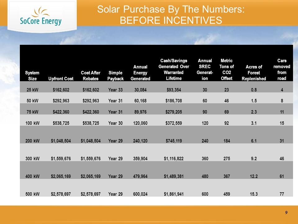 Solar Purchase By The Numbers: BEFORE INCENTIVES 9 System SizeUpfront Cost Cost After Rebates Simple Payback Annual Energy Generated Cash/Savings Generated Over Warranted Lifetime Annual SREC Generat- ion Metric Tons of CO2 Offset Acres of Forest Replenished Cars removed from road 25 kW$162,602 Year 3330,084$93,35430230.84 50 kW$292,963 Year 3160,168$186,70860461.58 75 kW$422,360 Year 3189,976$279,20590692.311 100 kW$538,725 Year 30120,060$372,559120923.115 200 kW$1,048,504 Year 29240,120$745,1192401846.131 300 kW$1,559,676 Year 29359,904$1,116,8223602759.246 400 kW$2,065,169 Year 29479,964$1,489,38148036712.261 500 kW$2,578,697 Year 29600,024$1,861,94160045915.377