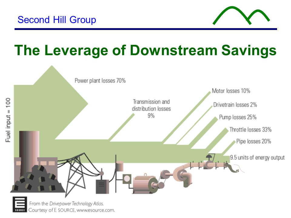 14 The Leverage of Downstream Savings Second Hill Group