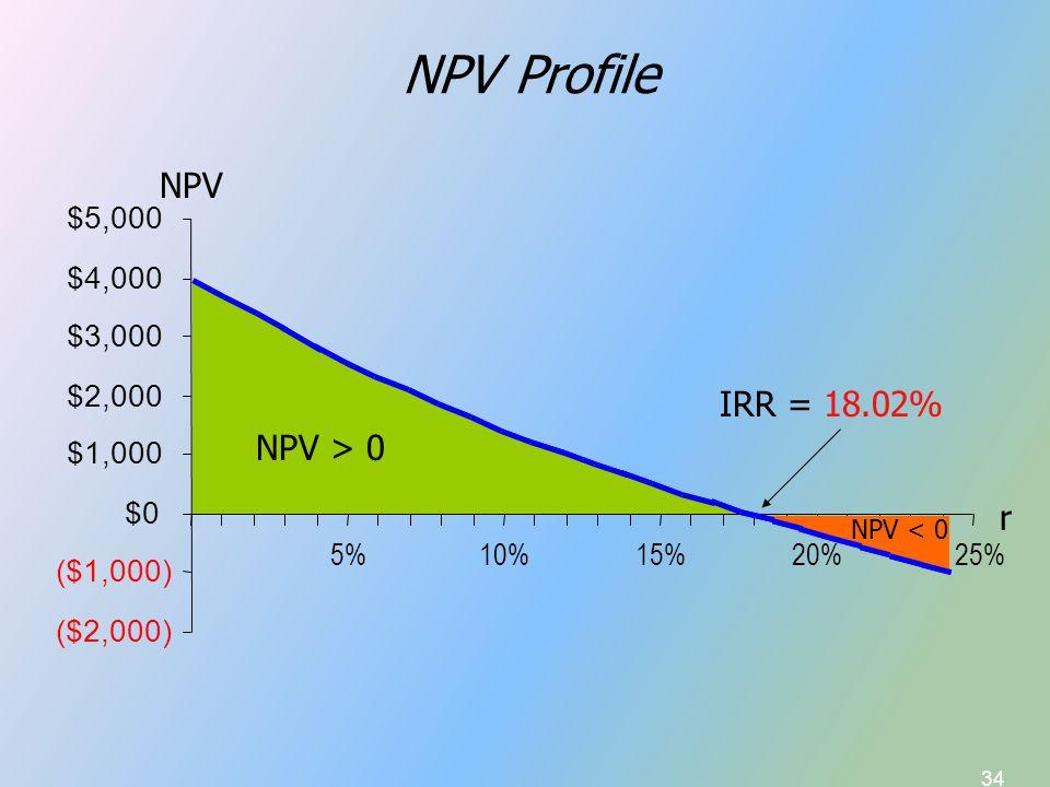 34 NPV Profile IRR = 18.02% ($2,000) ($1,000) $0 $1,000 $2,000 $3,000 $4,000 $5,000 5%10%15%20% 25% NPV r NPV > 0 NPV < 0