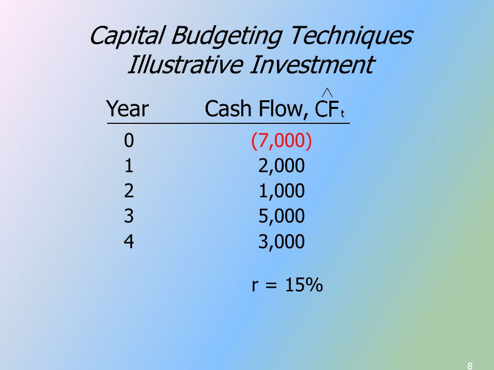 19 Solving for NPV Numerical (equation) solution Financial Calculator solution Spreadsheet solution