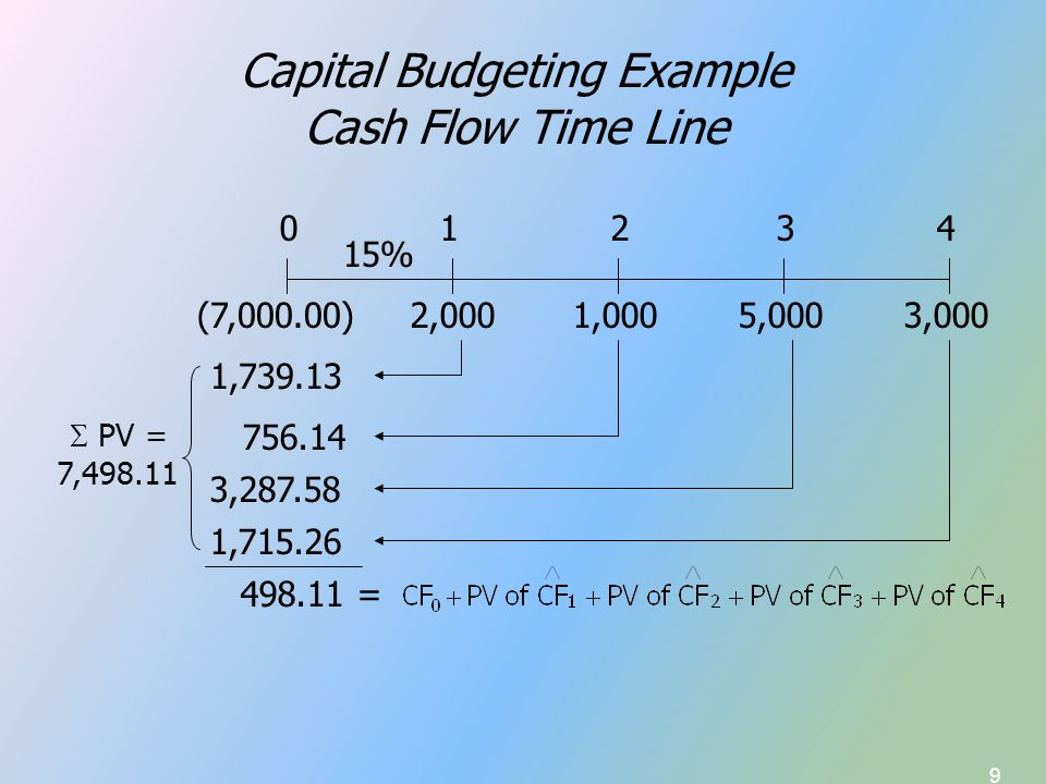 30 Solving for IRR Financial Calculator Solution Input the following into the cash flow register: CF 0 =-7,000 CF 1 =2,000 CF 2 =1,000 CF 3 =5,000 CF 4 =3,000 Compute IRR = 18.02%