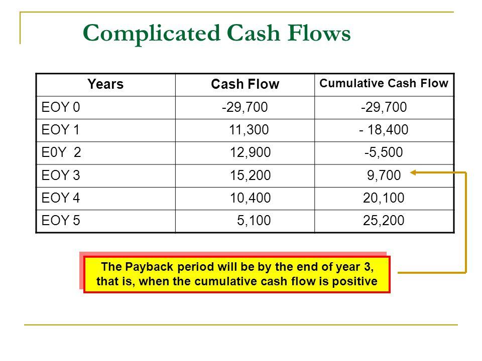 Complicated Cash Flows YearsCash Flow Cumulative Cash Flow EOY 0-29,700 EOY 1 11,300- 18,400 E0Y 2 12,900-5,500 EOY 3 15,2009,700 EOY 4 10,40020,100 E