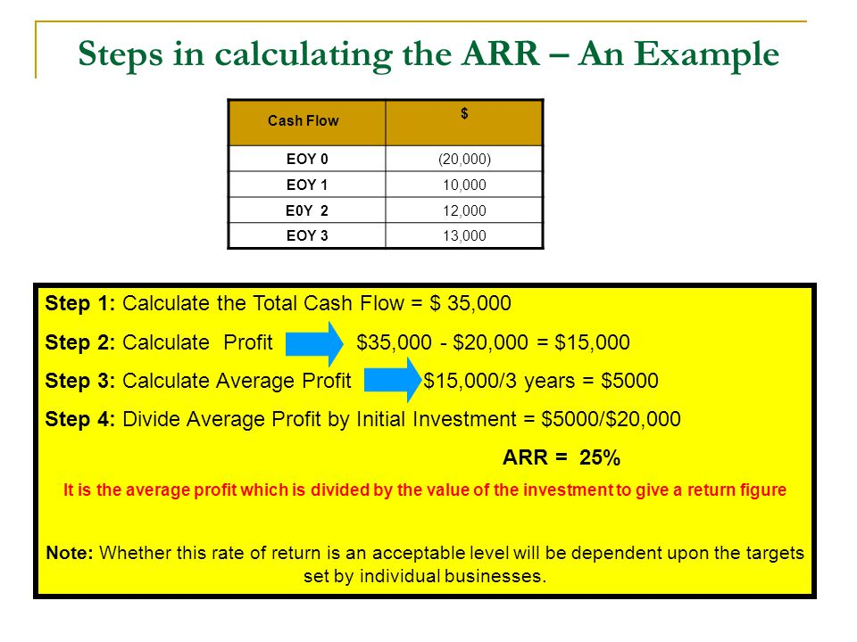 Steps in calculating the ARR – An Example $ EOY 0(20,000) EOY 110,000 E0Y 212,000 EOY 313,000 Cash Flow Step 1: Calculate the Total Cash Flow = $ 35,0