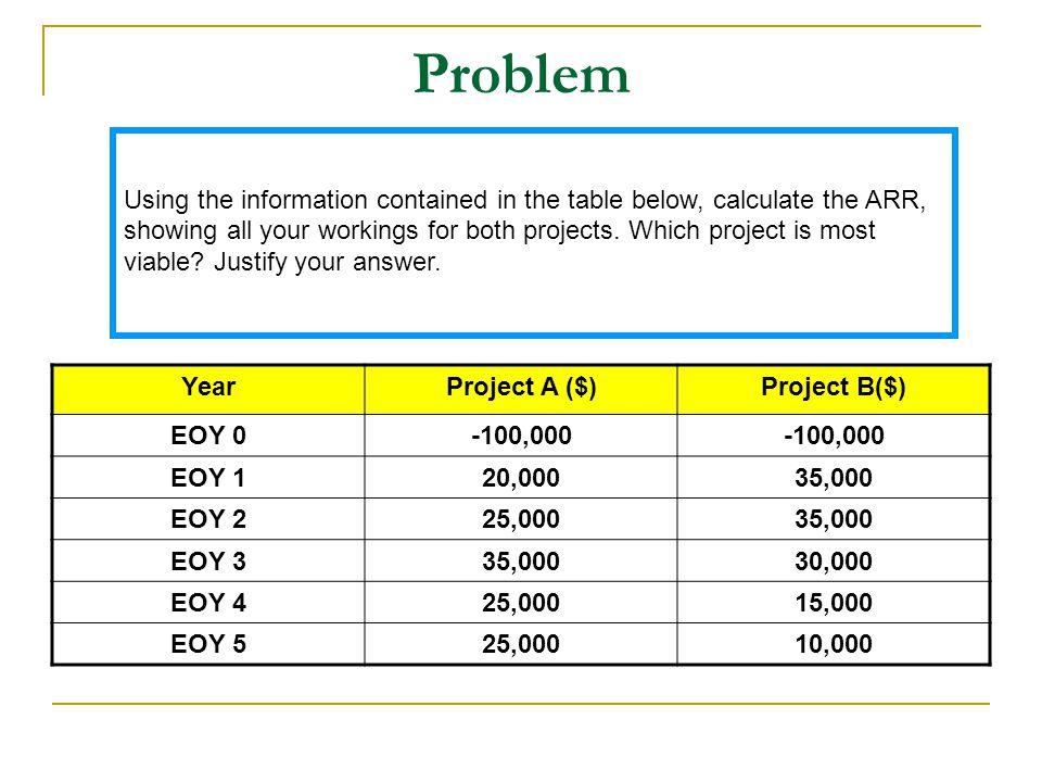 Problem YearProject A ($)Project B($) EOY 0-100,000 EOY 120,00035,000 EOY 225,00035,000 EOY 335,00030,000 EOY 425,00015,000 EOY 525,00010,000 Using th