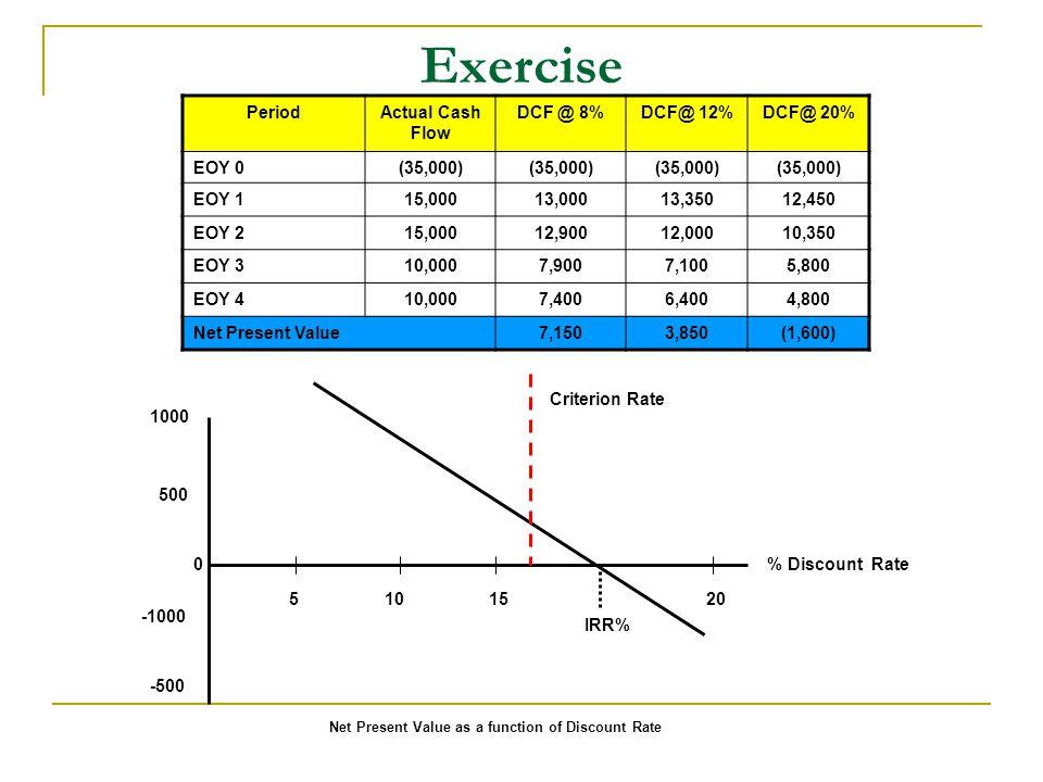 Exercise PeriodActual Cash Flow DCF @ 8%DCF@ 12%DCF@ 20% EOY 0(35,000) EOY 115,00013,00013,35012,450 EOY 215,00012,90012,00010,350 EOY 310,0007,9007,1