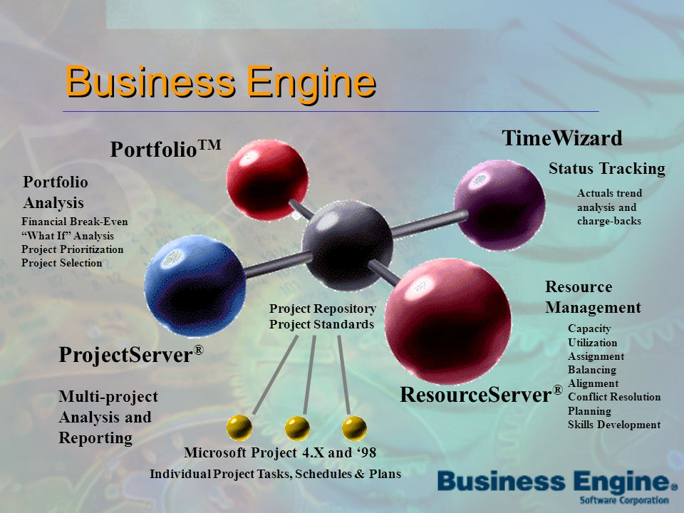 Business Engine Portfolio TM ProjectServer ® ResourceServer ® TimeWizard Project Repository Project Standards Individual Project Tasks, Schedules & Plans Microsoft Project 4.X and '98 Portfolio Analysis Financial Break-Even What If Analysis Project Prioritization Project Selection Multi-project Analysis and Reporting Status Tracking Actuals trend analysis and charge-backs Resource Management Capacity Utilization Assignment Balancing Alignment Conflict Resolution Planning Skills Development