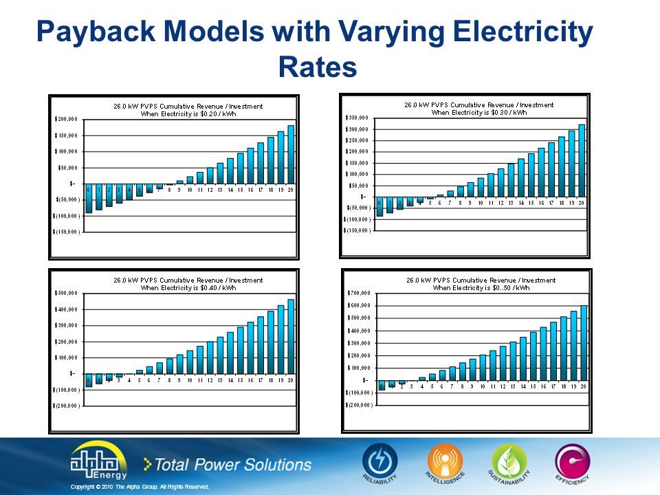Copyright © 2010 The Alpha Group. All Rights Reserved. Payback Models with Varying Electricity Rates