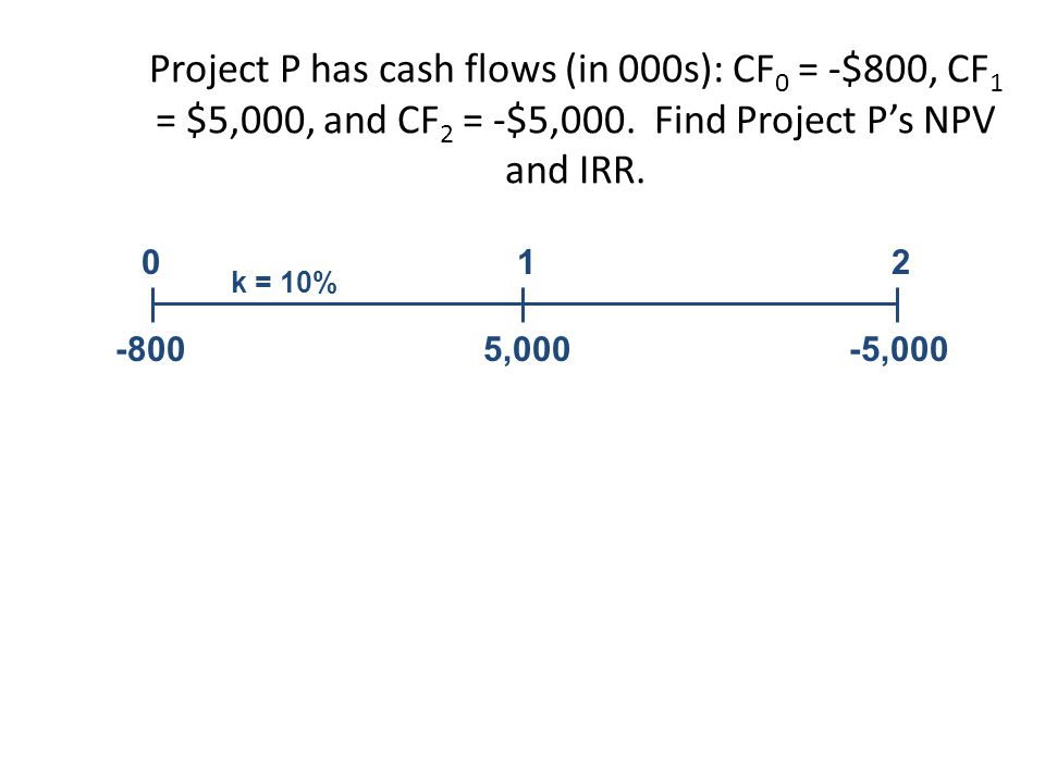 Project P has cash flows (in 000s): CF 0 = -$800, CF 1 = $5,000, and CF 2 = -$5,000.