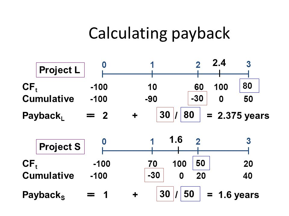 Calculating payback Payback L = 2 + / = 2.375 years CF t -100 10 60 100 Cumulative -100 -90 0 50 012 3 = 2.4 3080 -30 Project L Payback S = 1 + / = 1.6 years CF t -100 70 100 20 Cumulative -100 0 20 40 012 3 = 1.6 3050 -30 Project S