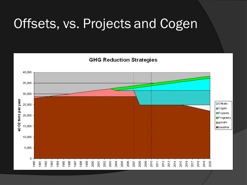 Cogen by the numbers of GHG emissions from fuel for heat and purchased electricity